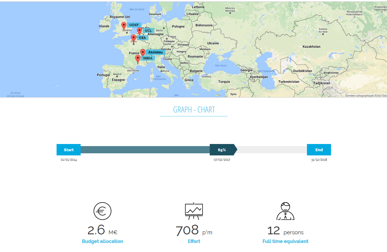 One page public website - Maps & figures